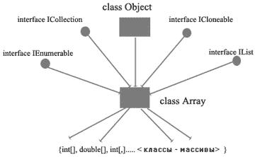 c# массив список array foreach цикл многомерный массив рваный неровный